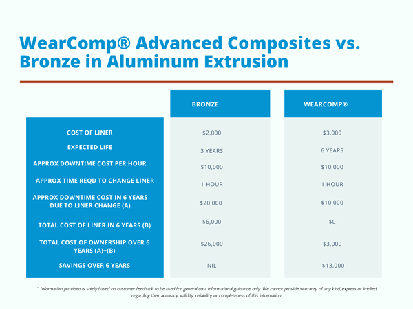 WearComp Advanced Composites vs. Bronze in Aluminum Extrusion